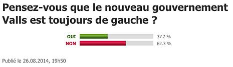 14h27 LParisien Nadie cree que el gobierno Hollande sea de izquierdas