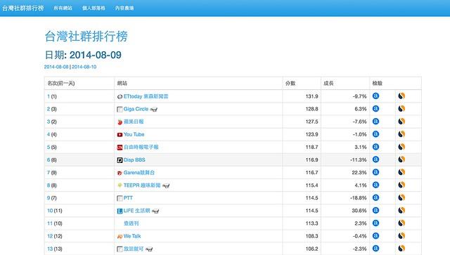 台灣社群排行榜