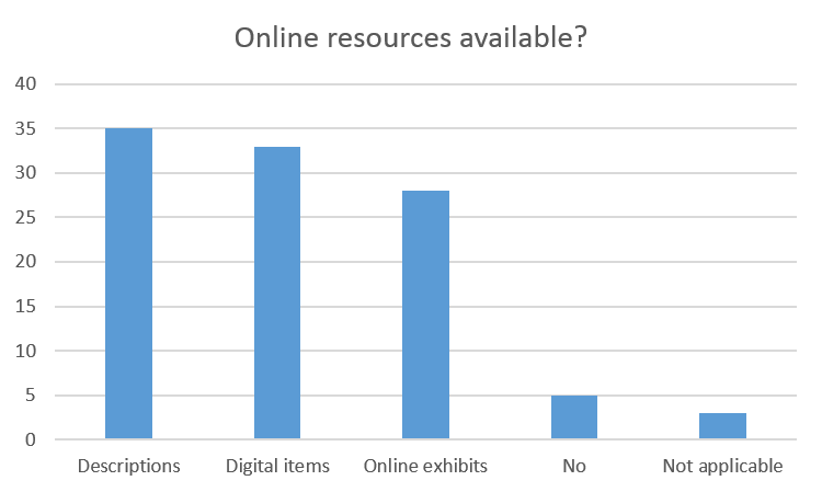 Types of online resources