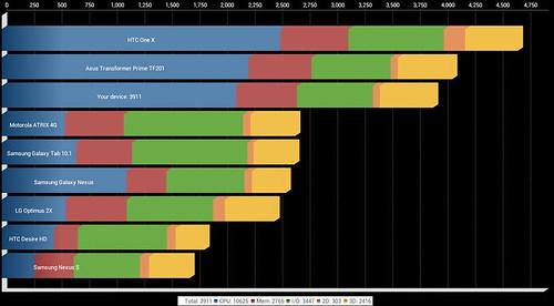 Đánh giá ASUS Transformer Pad mỏng và nhẹ - 25539