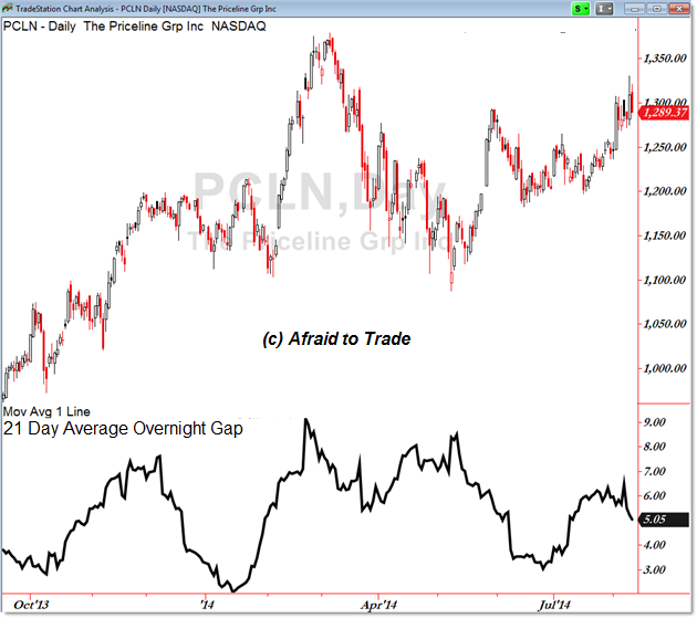 10 gappiest stocks in the s u0026p 500  netflix  inc   amazon