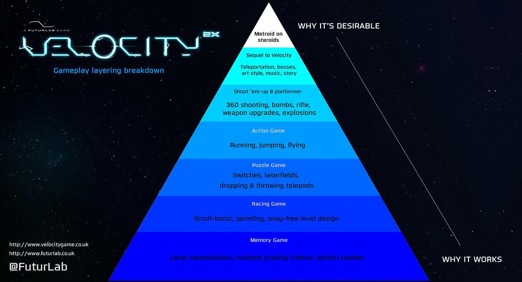 DesignPyramid