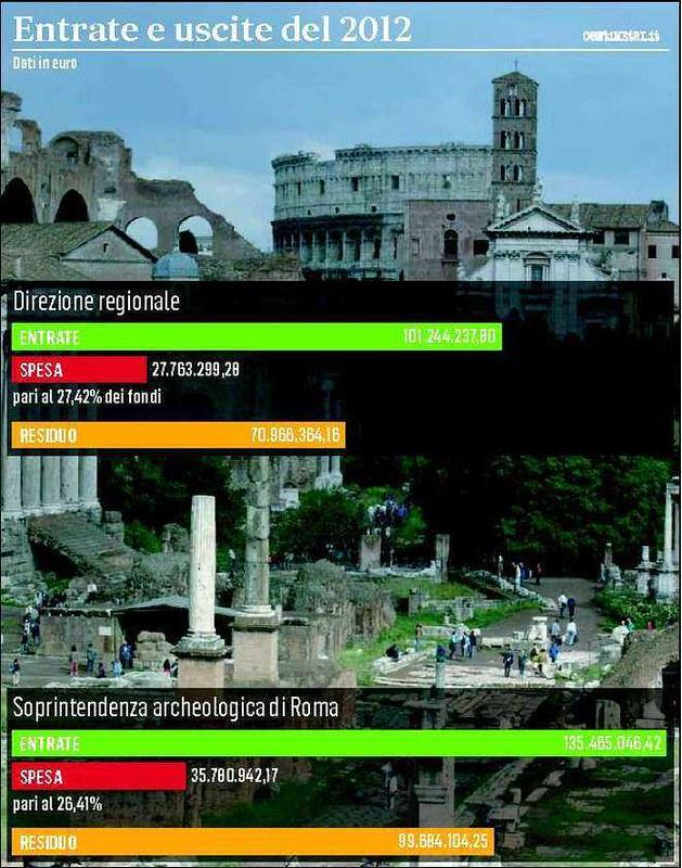 ROMA RESTAURO ARCHITETTURA: Dott.ssa Arch. F. Galloni, Lazio, i conti dei beni culturali: 200 milioni bloccati in cassa. IL MESSAGGERO (23|02|2013). & L' Imperatore Augusto & Scavi Via Guilia, in: THE TELEGRAPH (18|08|2014).