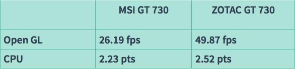 Cuộc đua kỳ thú VGA GT 730: 64 bit thắng thế 128 bit – trào lưu mới? - 34859