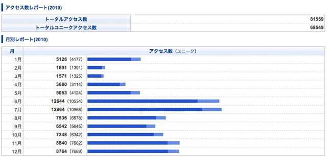 2010年グラフ