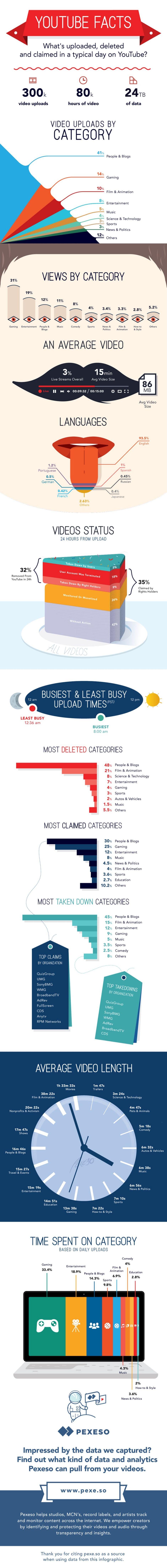 Statistik Youtube Dalam Satu Hari