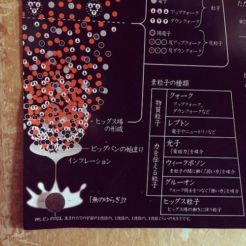 「押しピンの穴は、生まれたての宇宙の1億倍の、1億倍の、1億倍の、1億倍くらいの大きさです。」  最近、仕事場の襖に貼った宇宙図をよく眺めています。