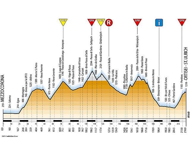 Tappa 13 - Giro d'Italia 2005