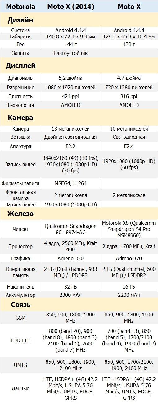 Сравнение Moto X и Moto X (2014)