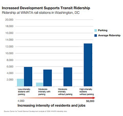 station types & ridership