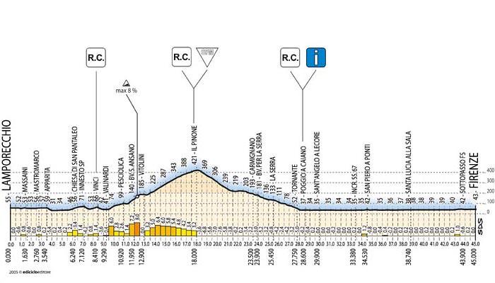 Tappa 8 - Giro d'Italia 2005