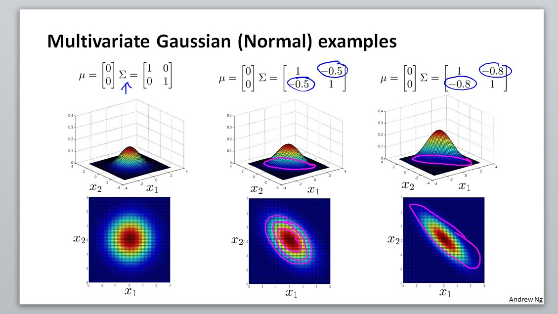 Multivariate Gaussian (Normal) examples