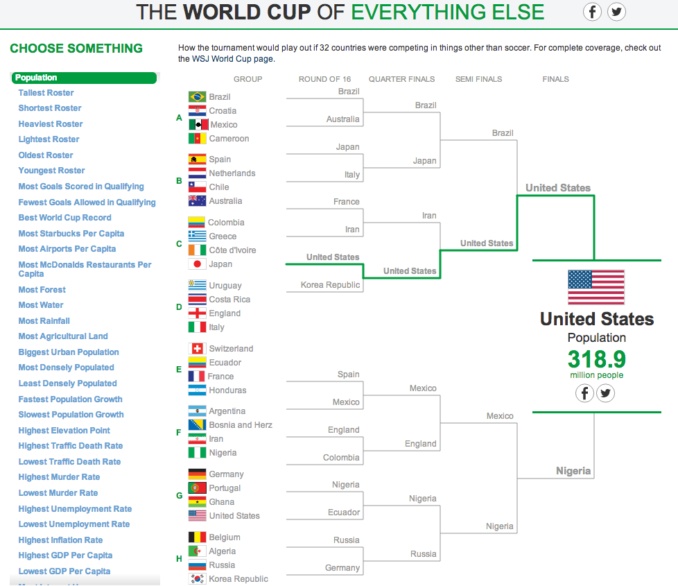 The World Cup of Everything Else 6