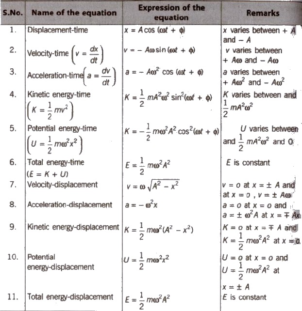 Class 11 Physics Handwritten Notes Pdf