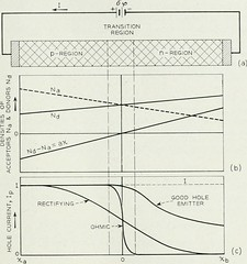 "Image from page 468 of ""The Bell System technical journal"" (1922)"