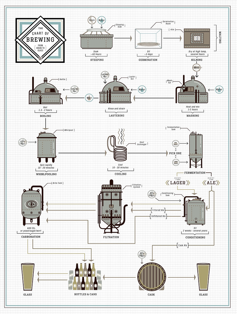 Chart-of-Brewing
