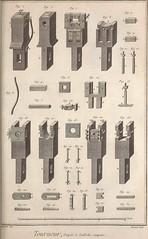 """Image from page 432 of """"Recueil de planches, sur les sciences, les arts libéraux, et les arts méchaniques : avec leur explication"""" (1762)"""