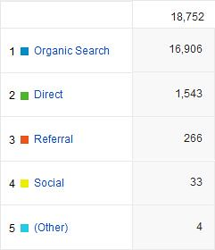 googleAnalytics_organicSearch_1_140721