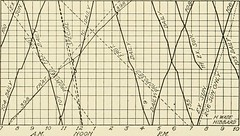 "Image from page 368 of ""Cyclopedia of applied electricity : a general reference work on direct-current generators and motors, storage batteries, electrochemistry, welding, electric wiring, meters, electric lighting, electric railways, power stations, swit"