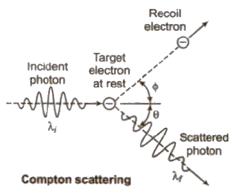 CBSE Class 11 Physics Notes : Electrons, Photons and X-rays