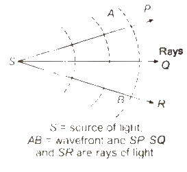 CBSE Class 11 Physics Notes Wave Optics