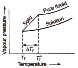 CBSE Class 11 Chemistry Notes Solutions
