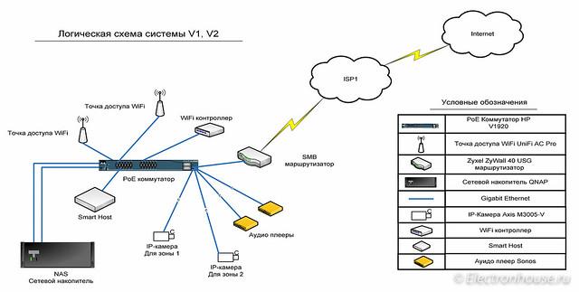 LAN scheme