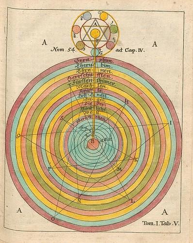 005-Opus Mago-cabbalisticum Et Theosophicum…1735- Georg Von Welling-fuente E-rara