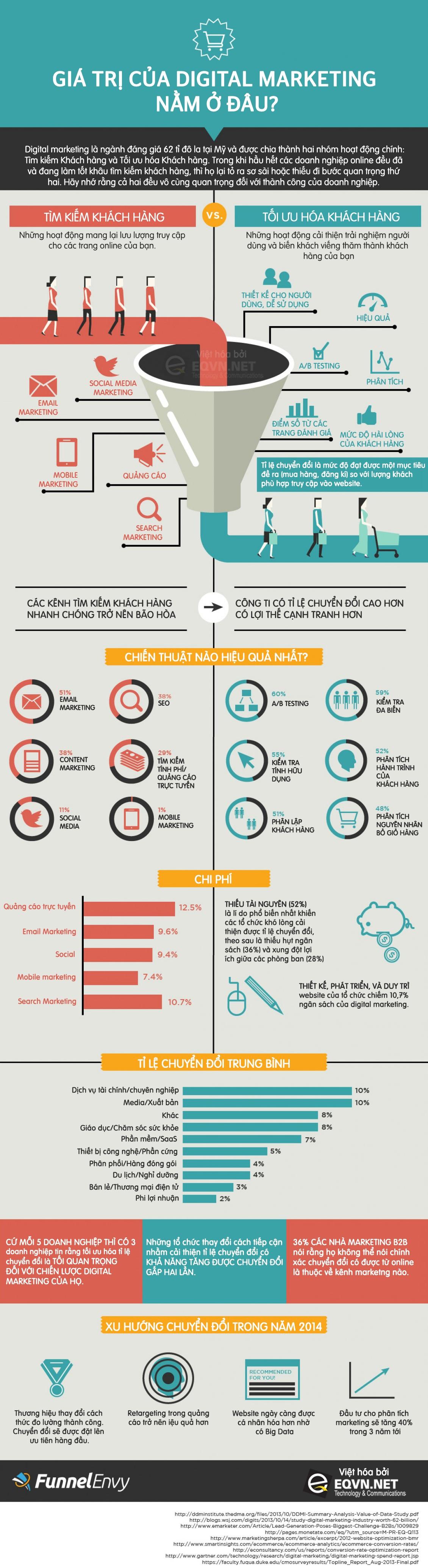 Infographic - Cách Thức Tạo Ra Giá Trị Của Digital Marketing