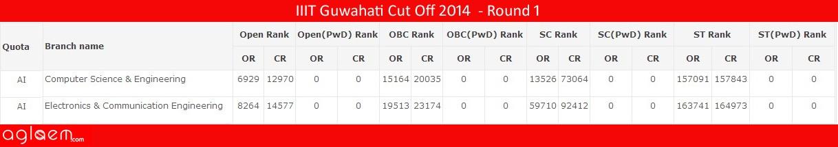 IIIT GuwahatiCut Off 2014 -Indian Institute of Information Technology
