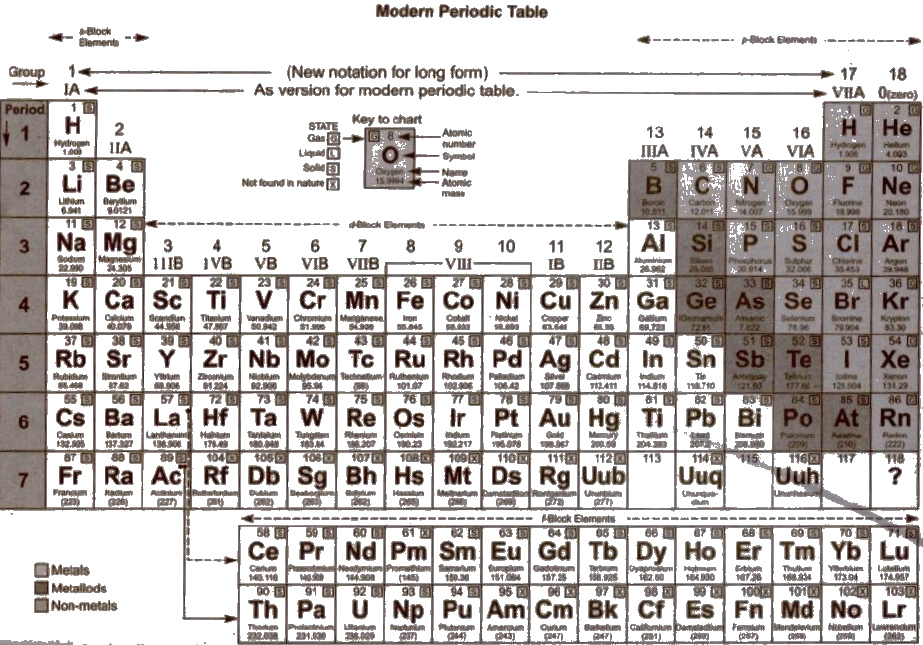 Periodic Table what are periods and groups in the modern periodic table : CBSE Class 11 Chemistry Notes : Classification of Elements and ...