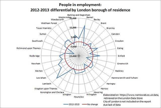 People in employment 2012-2013 differential by London borough of residence