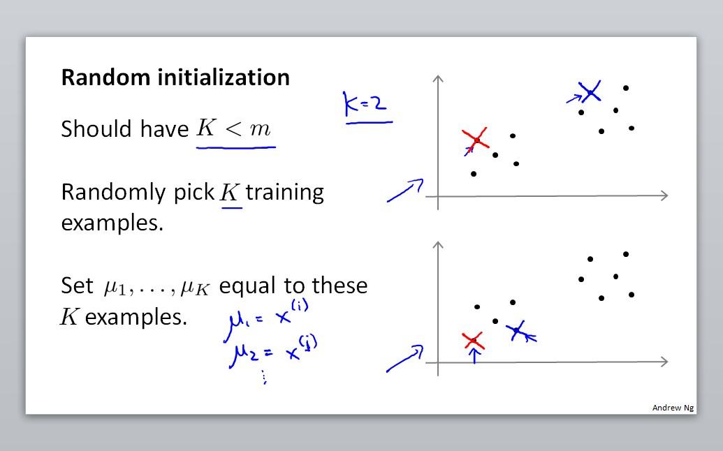 Random initialization