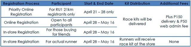 Run United 2 2014 registration schedule