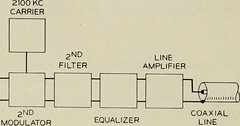 """Image from page 705 of """"The Bell System technical journal"""" (1922)"""