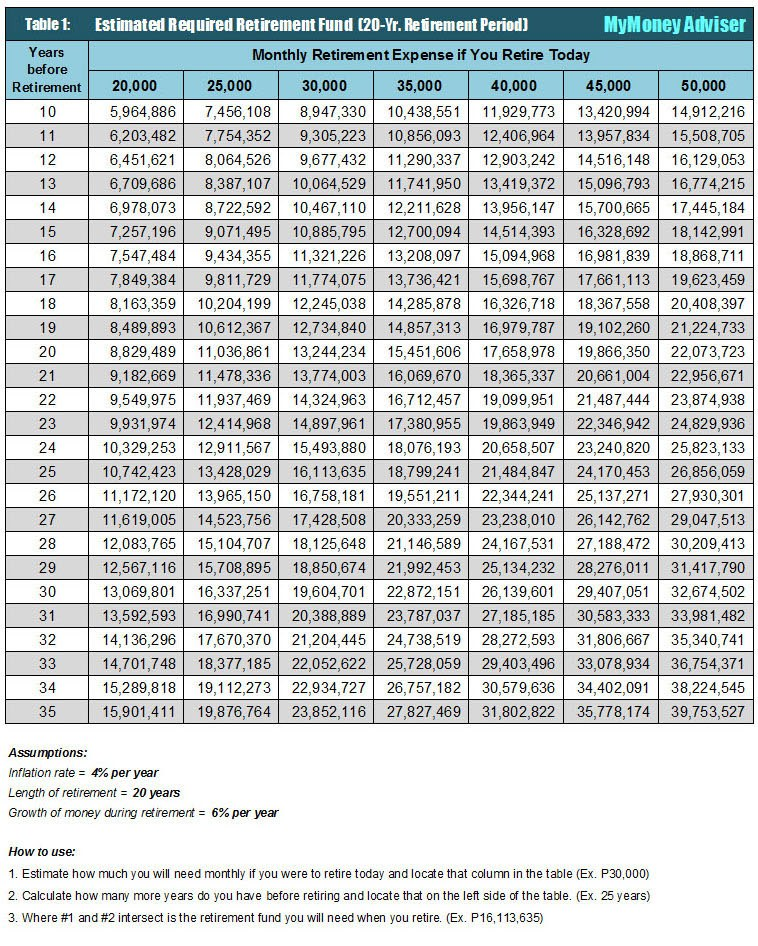 Retirement Table - Alvin Tabanag - Table 1