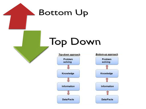 bottom_up_top_down