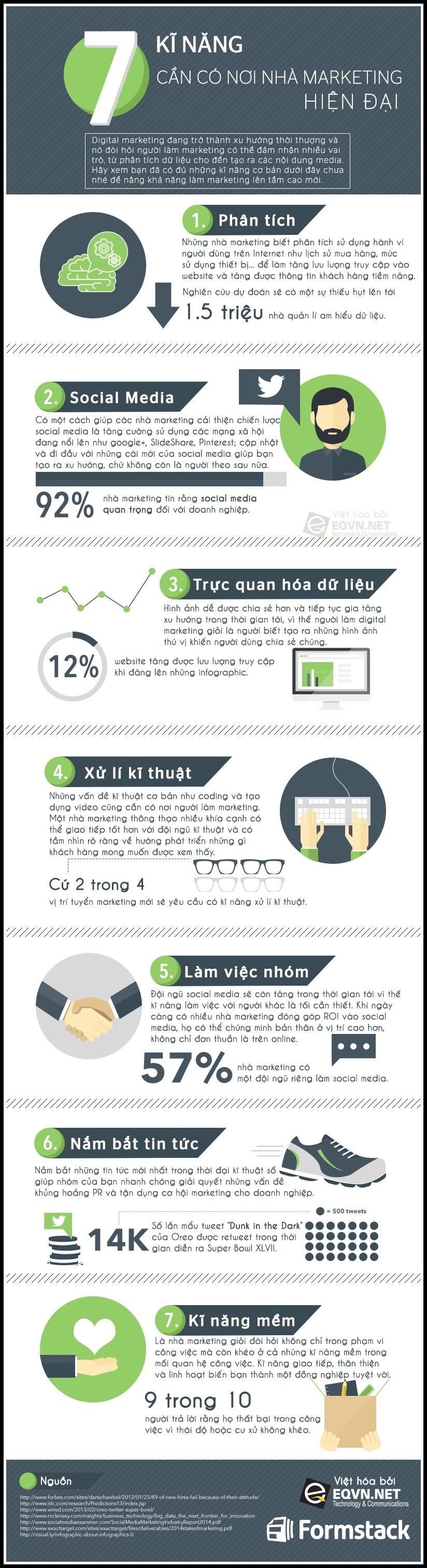 7 Kỹ năng cho người làm Marketing