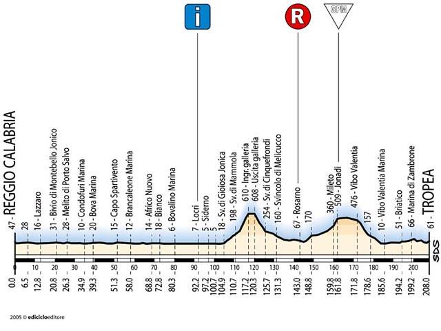 Tappa 1 - Giro d'Italia 2005
