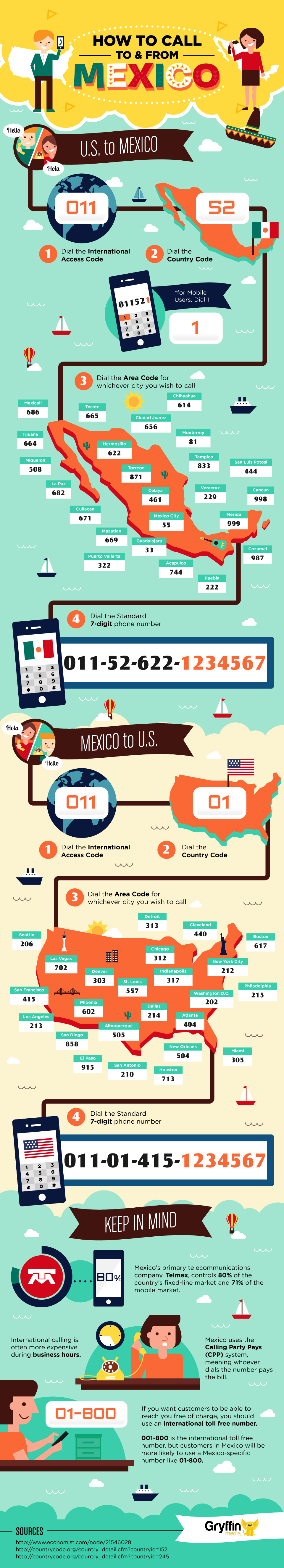 Call To And From Mexico