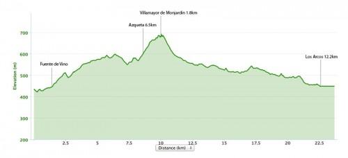 Estella-to-Los-Arcos-Elevation-Map-500x228