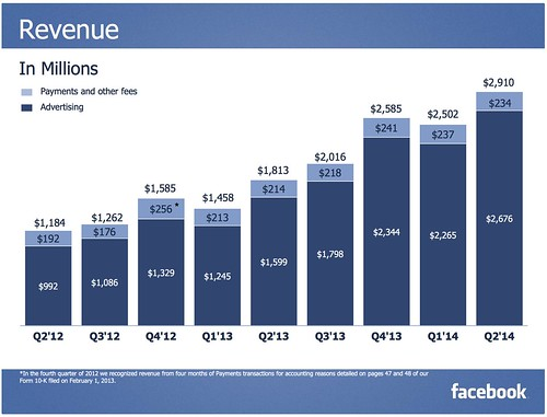 FB_Q2_14_Earnings_Slides_20140722_12p_2__pdf__page_8_of_27_