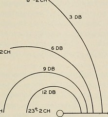 """Image from page 270 of """"The Bell System technical journal"""" (1922)"""