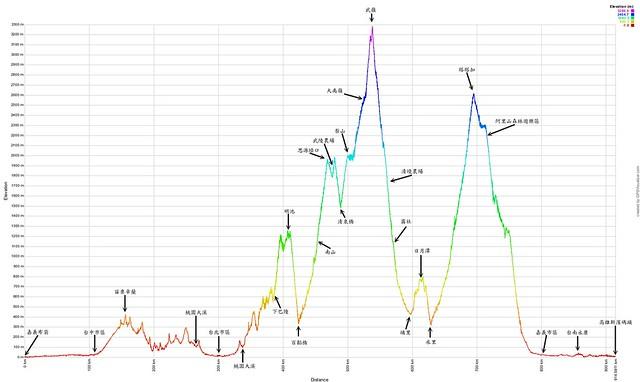 2014 年八月單車高度圖