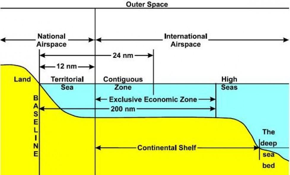 海域劃界。圖片來源Ocean Health Index