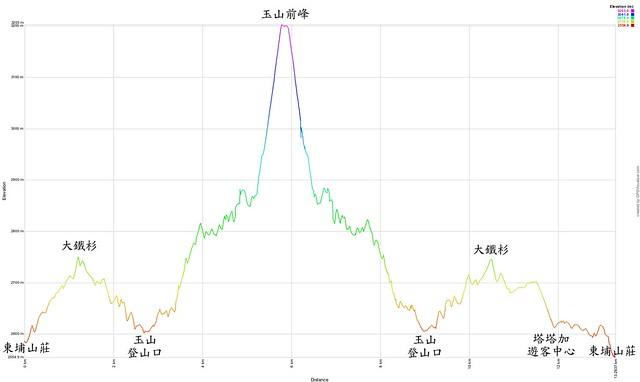 2014/08/19 玉山前鋒登山高度圖