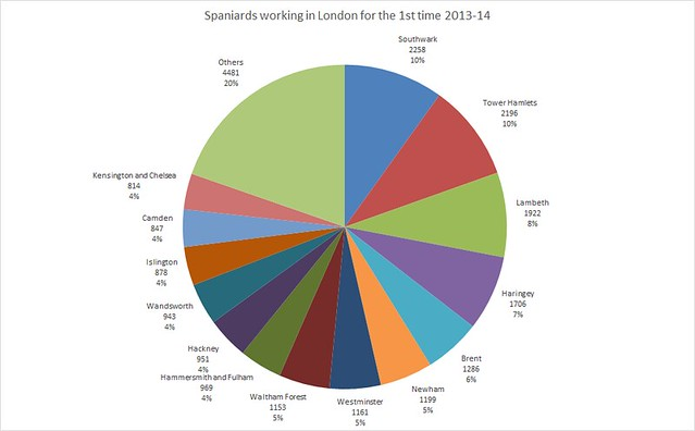 Spaniards working in London for the 1st time in 2013-14