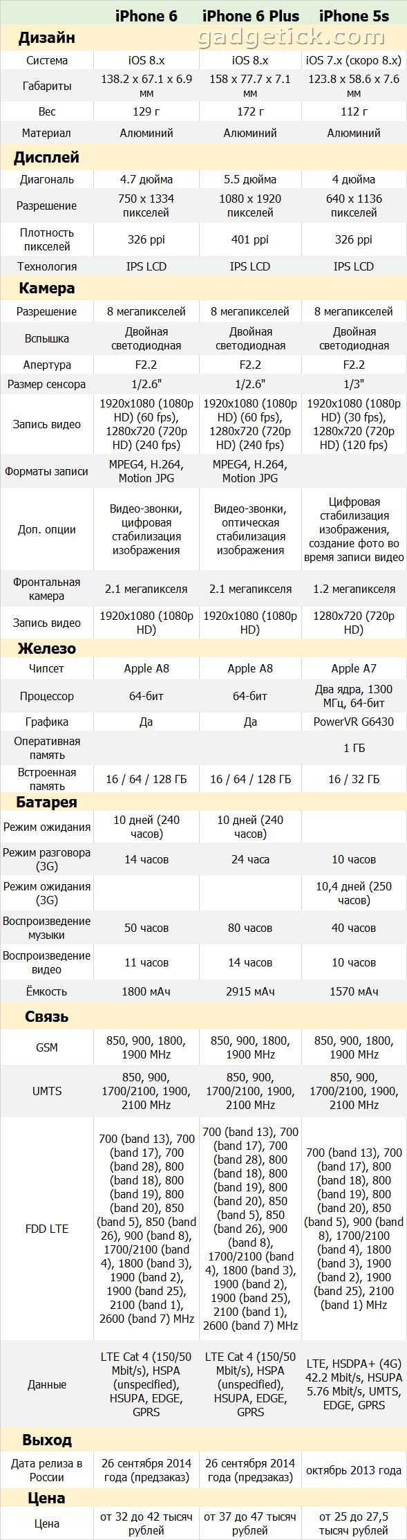 Сравнение iPhone 6, iPhone 6 Plus и iPhone 5s