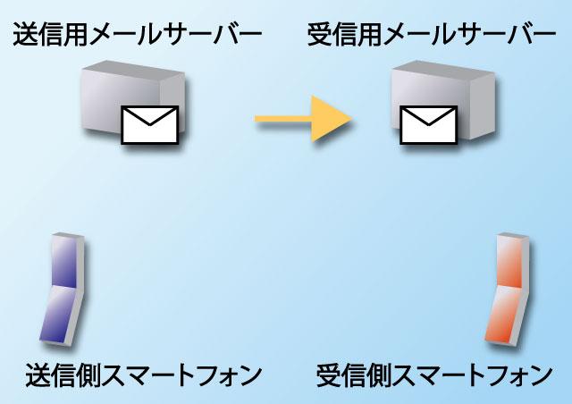 クラウドメールサーバー
