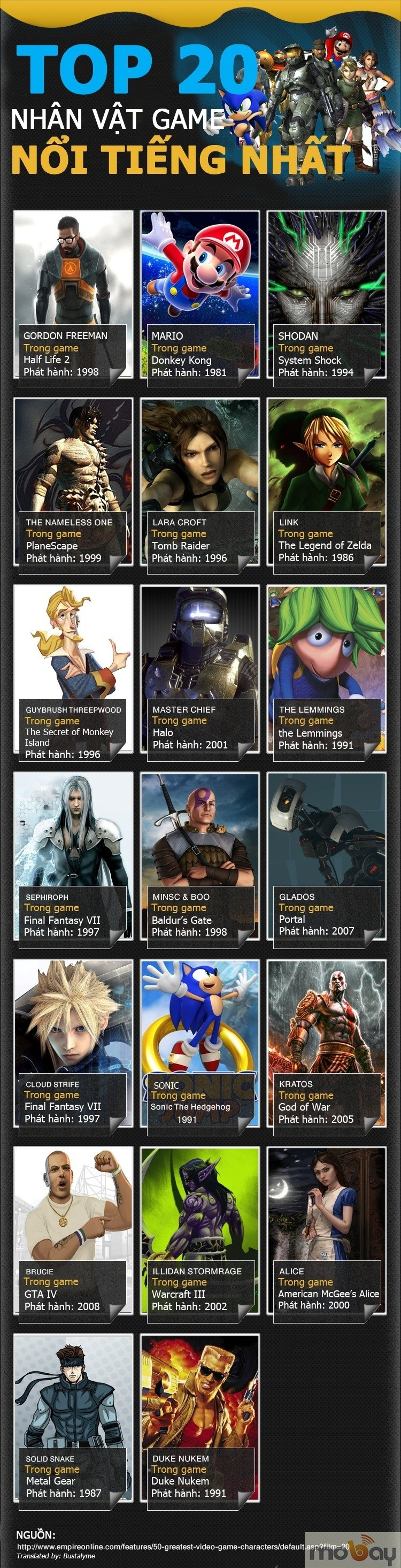 Infographic - 20 Nhân vật GAME nổi tiếng NHẤT thế giới